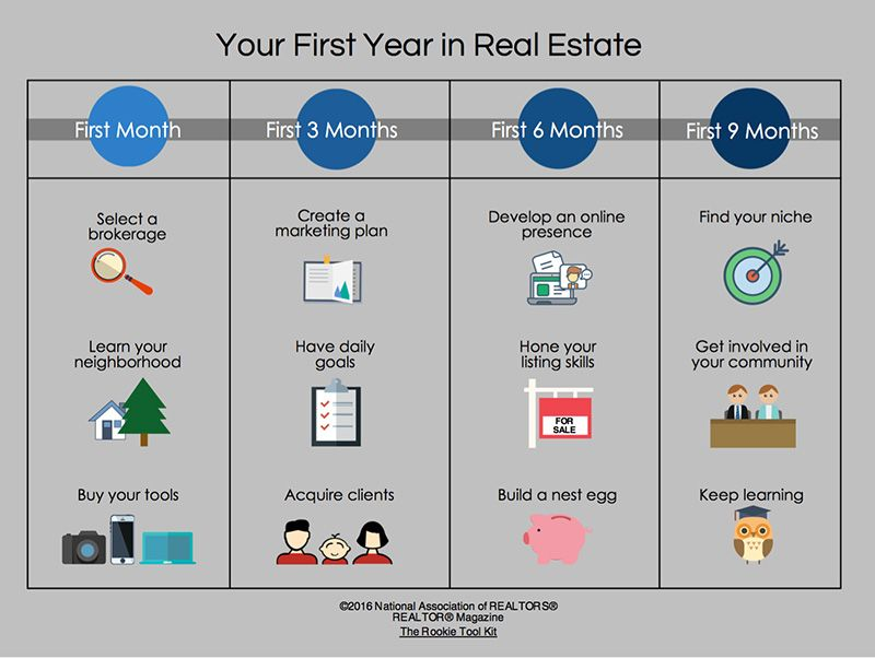 Field Guide to Being a New REALTOR® Real estate business