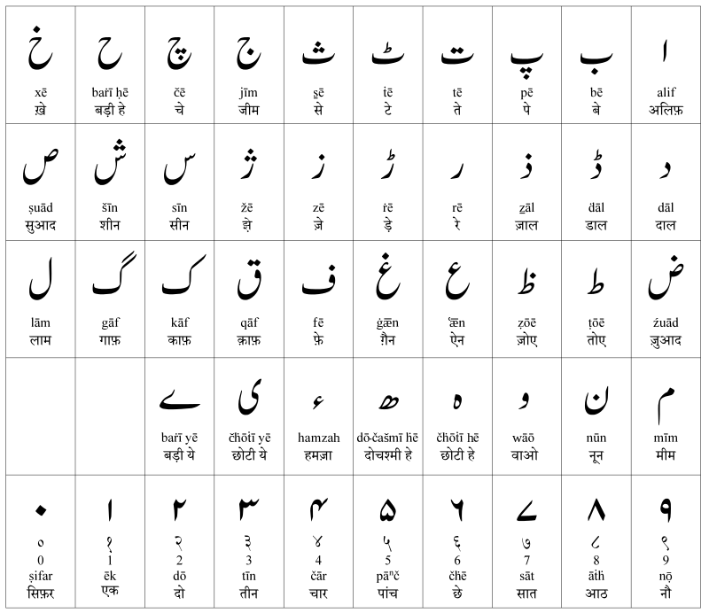 Roman Urdu Hindi Alphabet Learning Languages Arabic Alphabet