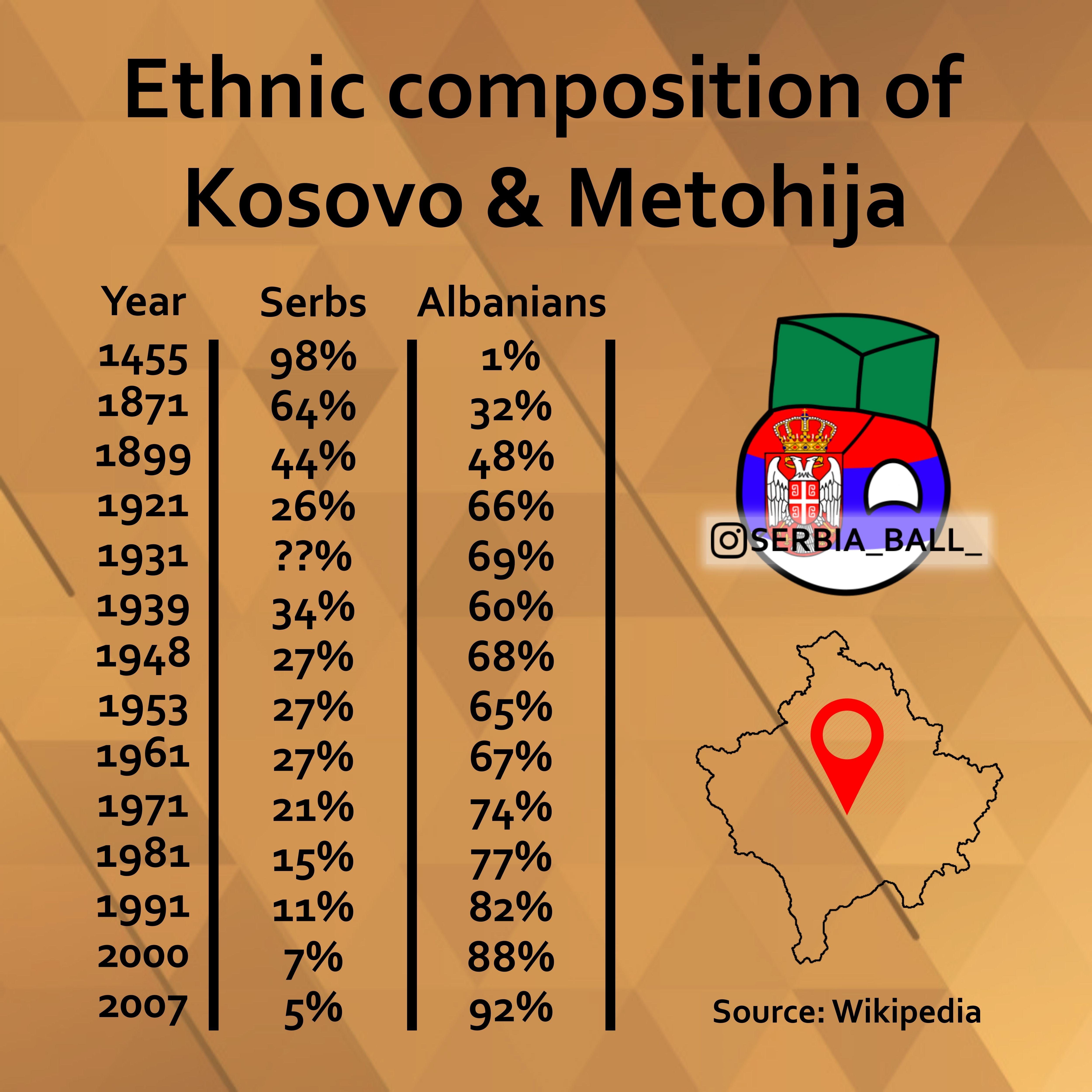 Épinglé sur Kosovo