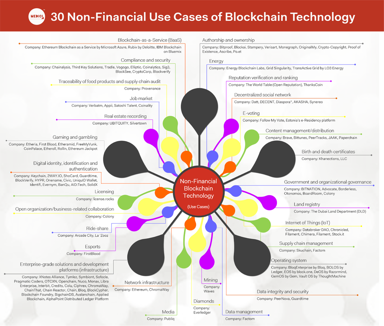30 Non Financial Use Cases Of Blockchain Technology Blockchain Technology Blockchain Use Case