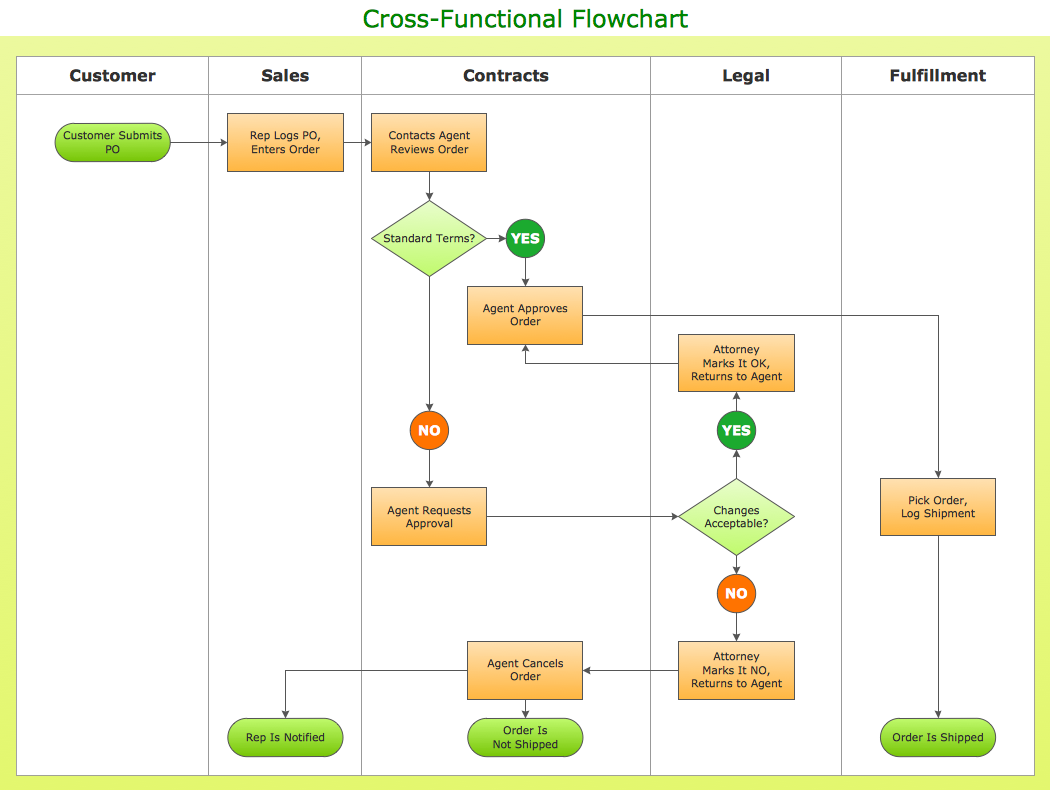 Conceptdraw Samples Diagrams Flowcharts Flow Chart Template Process Flow Diagram Flow Chart