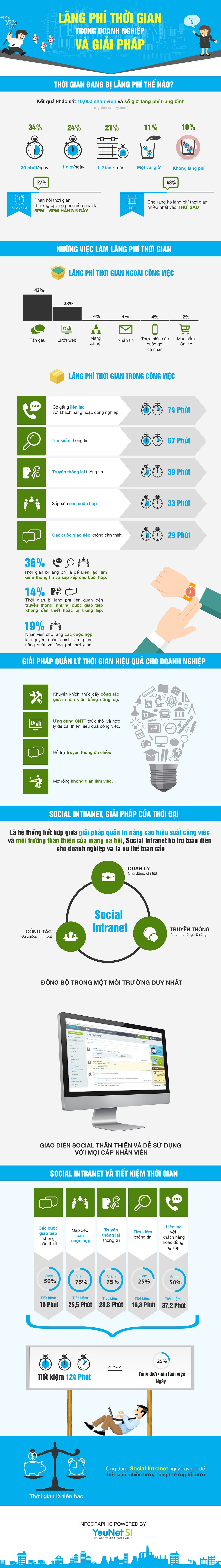 Infographic - Lãnh Phí Thời Gian Trong Công Sở http://www.infographic24h.com/2014/12/Lang-Phi-Thoi-Gian-va-Tien-BAc.html
