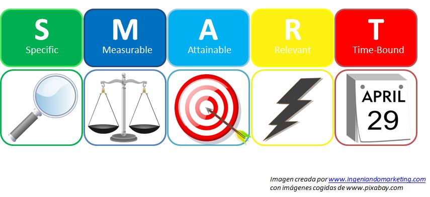 Como Implementar En Un Negocio Una Estrategia Para Tu Funnel De Marketing Parte Ii Estrategias De Marketing Marketing Estrategia De Marketing Digital