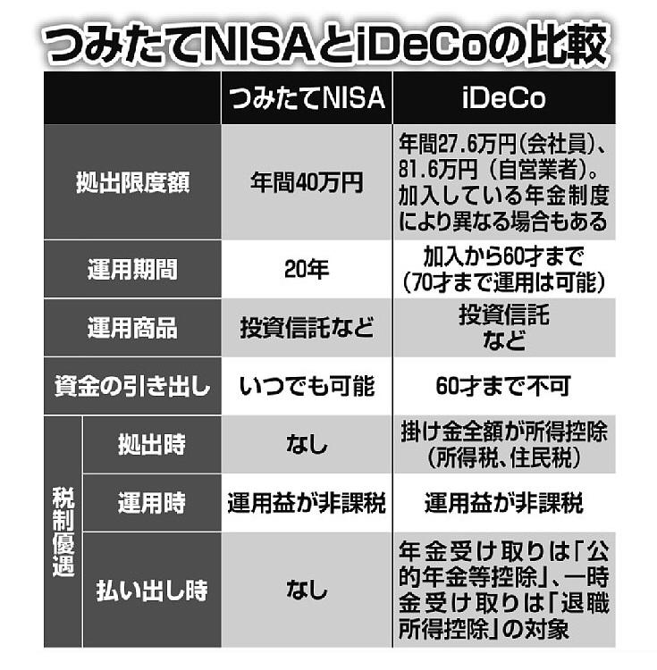 Ideco と つみたてnisa どう使い分けるべきか マネーポストweb ファイナンス 資金管理 金融リテラシー