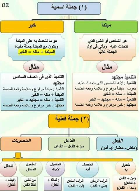 Pin By Abu Uzma On قواعد اللغة العربية Learn Arabic Language Learning Arabic Learn Arabic Online