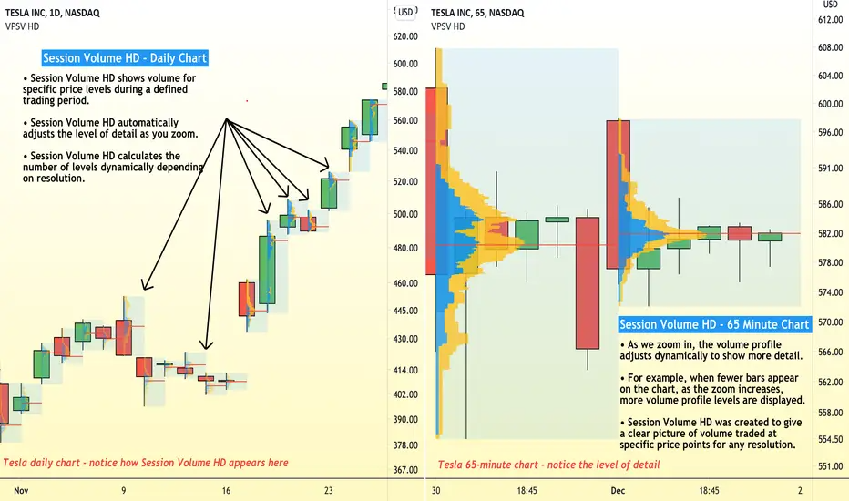 How To Use Session Volume Hd To Study Price And Volume Stock Charts Stock Quotes Chart
