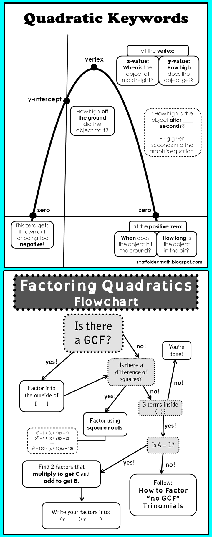 Quadratics flow and anchor charts oh my – Quadratic Function Word Problems Worksheet