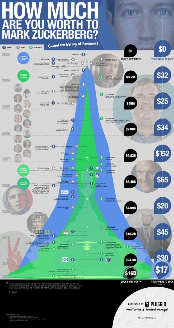 How Much Are You Worth To Mark Zuckerberg Social Media Infographic History Of Facebook