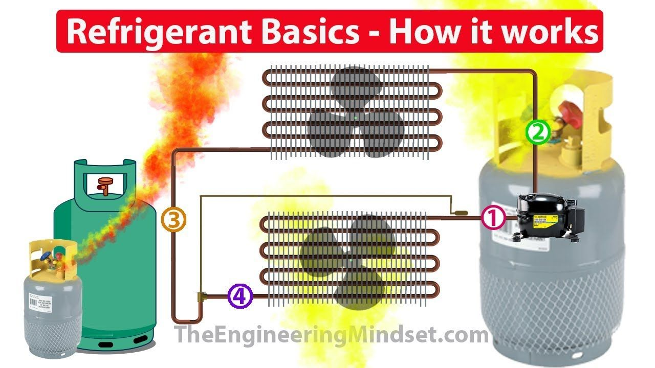 Refrigerants How they work in HVAC systems YouTube (With