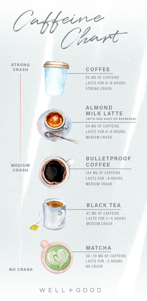 Pin On Caffeine Addiction And Withdrawal