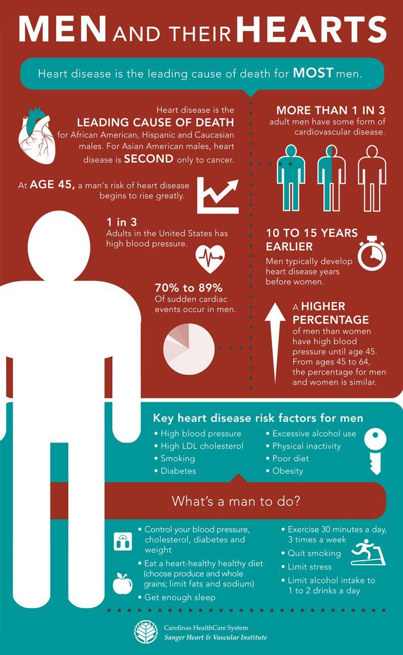 Daily Dose mens heart health Health, Heart health, Men