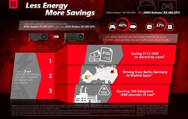 Infografía AMD Radeon RX 480 Huella de Carbono