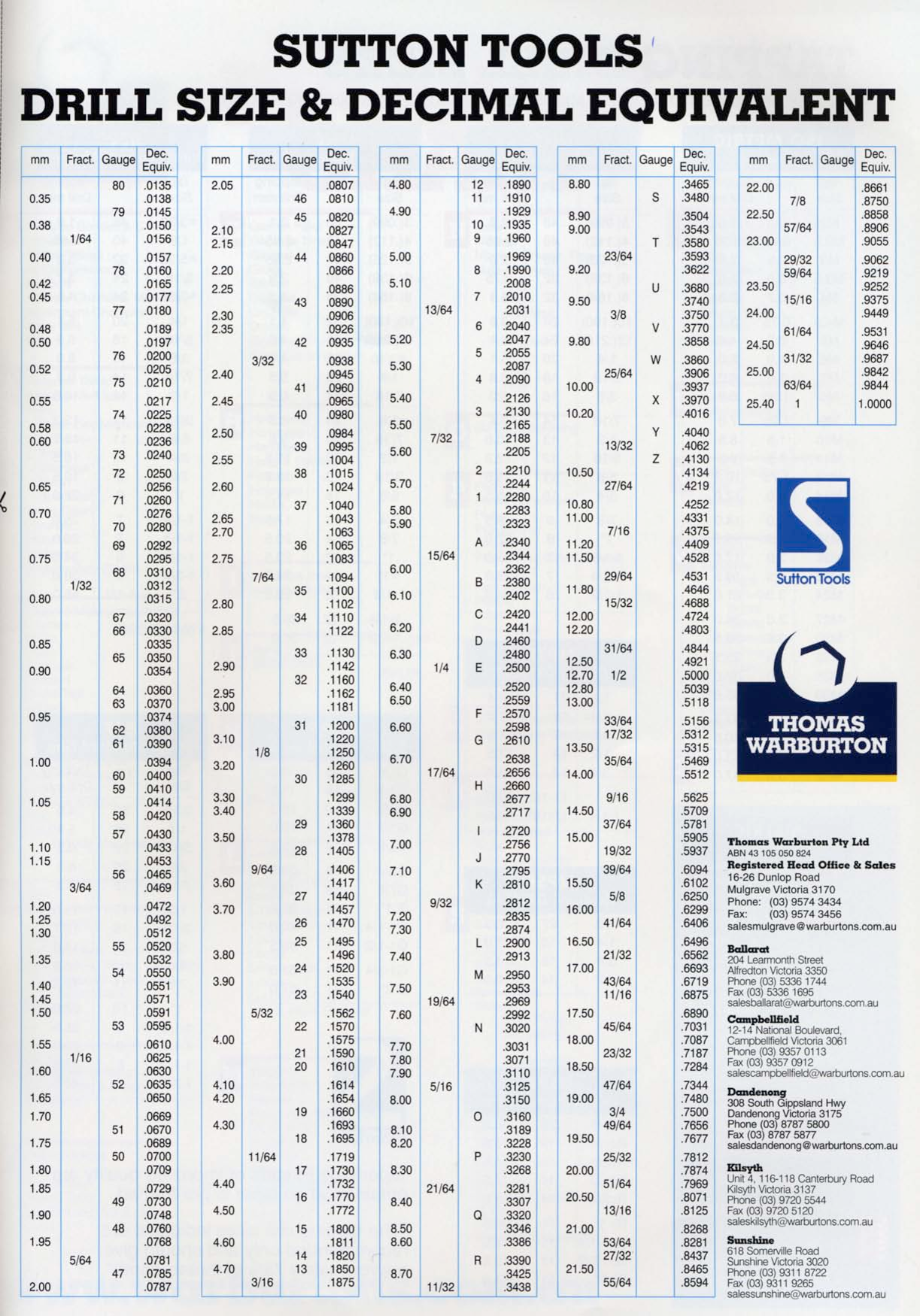 Sutton Tools Drill Size Decimal Equivalent Decimals Reference Chart Drill