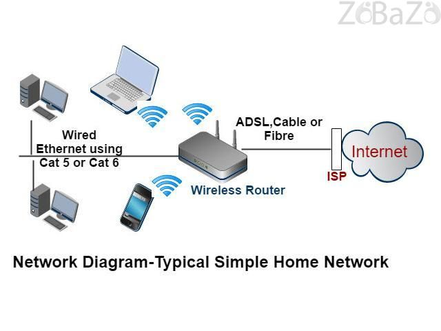 Home wifi installation and network repair technician in Mudon mudon ...