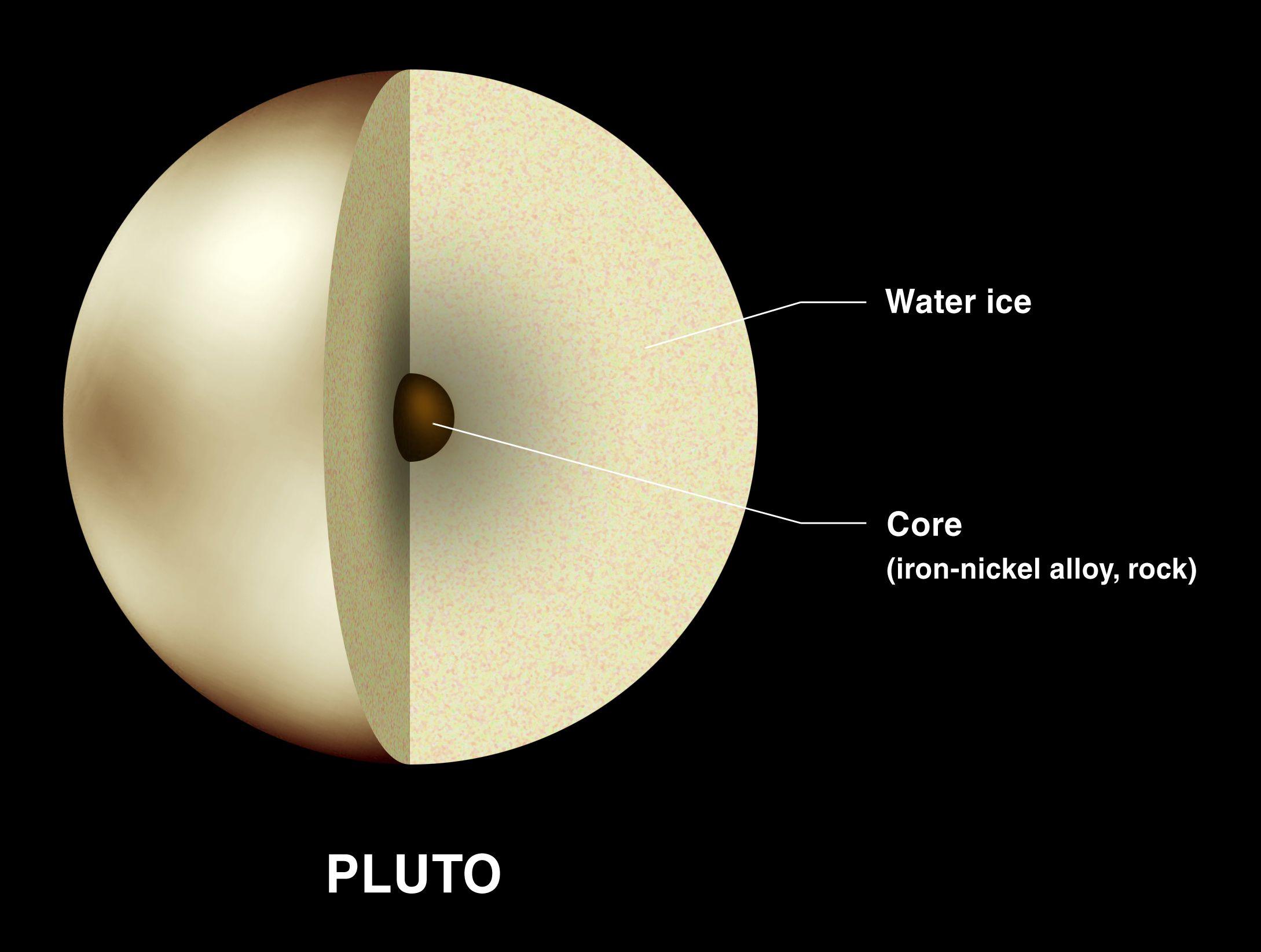 Plutos Interior Nasa Planets Science Aerospace Dwarf Universe Today Solar System Diagram