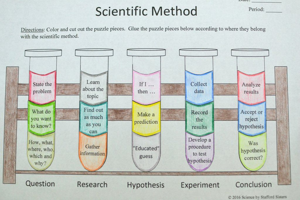 Scientific Method Scientific method, Scientific method