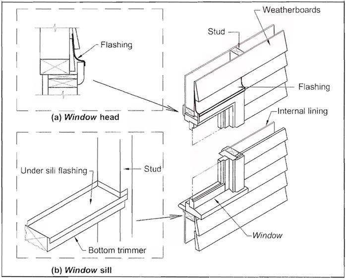 Door flashing nz sill tape installation ecoply barrier for Window installation nz
