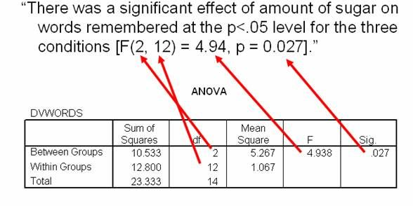 Reporting Anova In Apa Style Http Statistics Help For Students