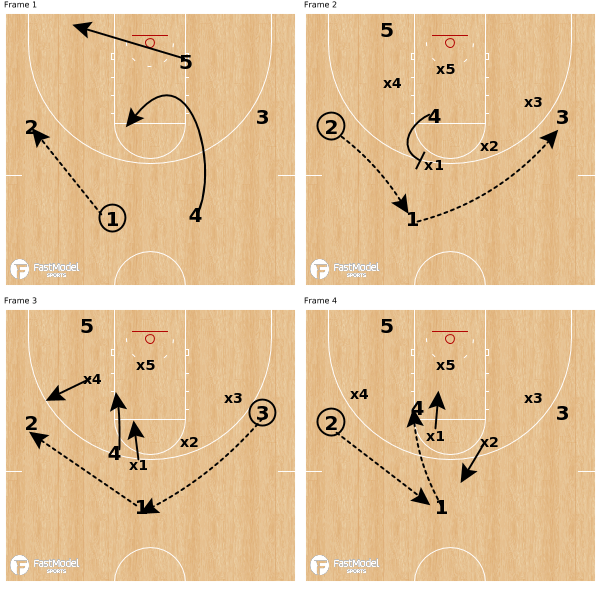NCAA Tournament – West Region Preview   FastModel Sports