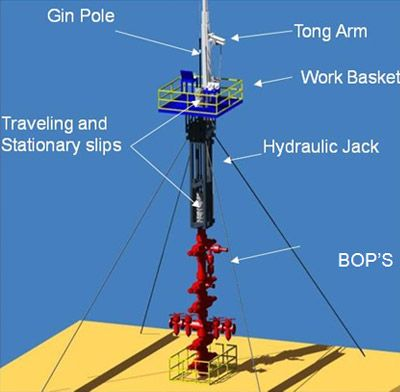 Rigzone How Snubbing Units Work Petroleum Engineering Oil And Gas Oil Rig