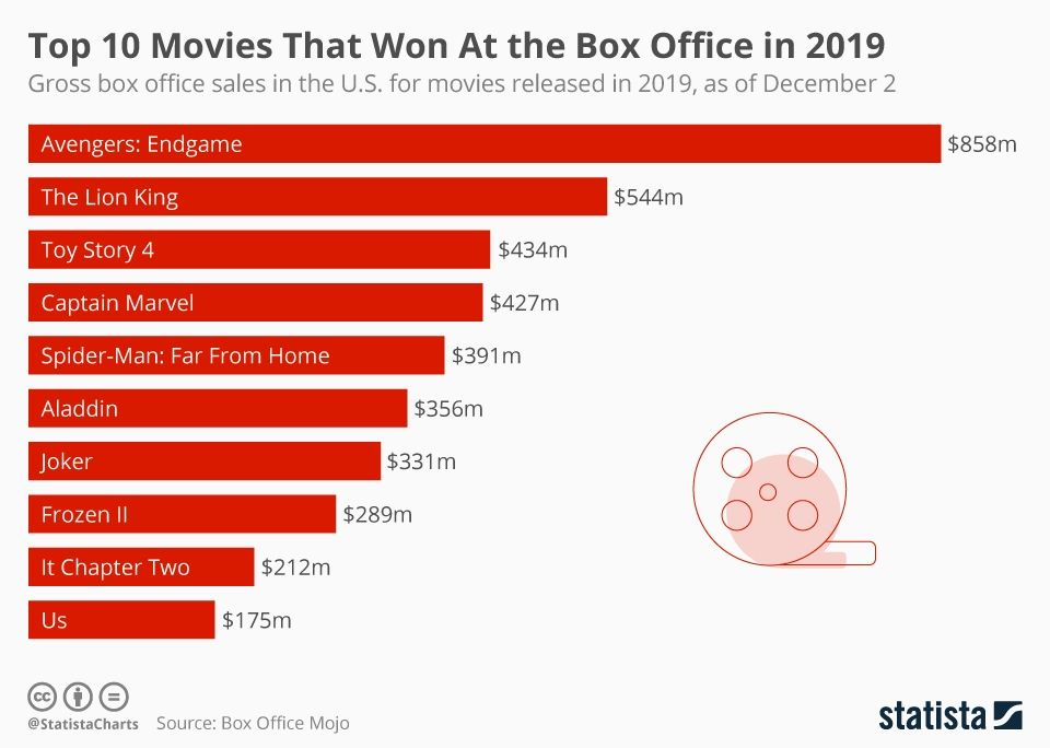 Infographic Top 10 Movies That Won At The Box Office In 2019 Box Office Movie Releases Box Office Movie