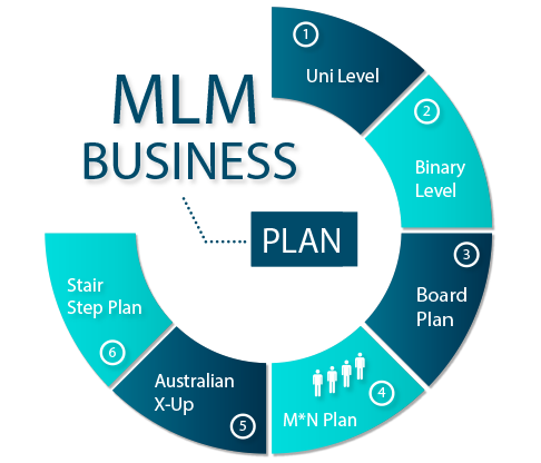 The arm mlm company is offering a software with all inbuilt mlm the arm mlm company is offering a software with all inbuilt mlm business plans and accmission