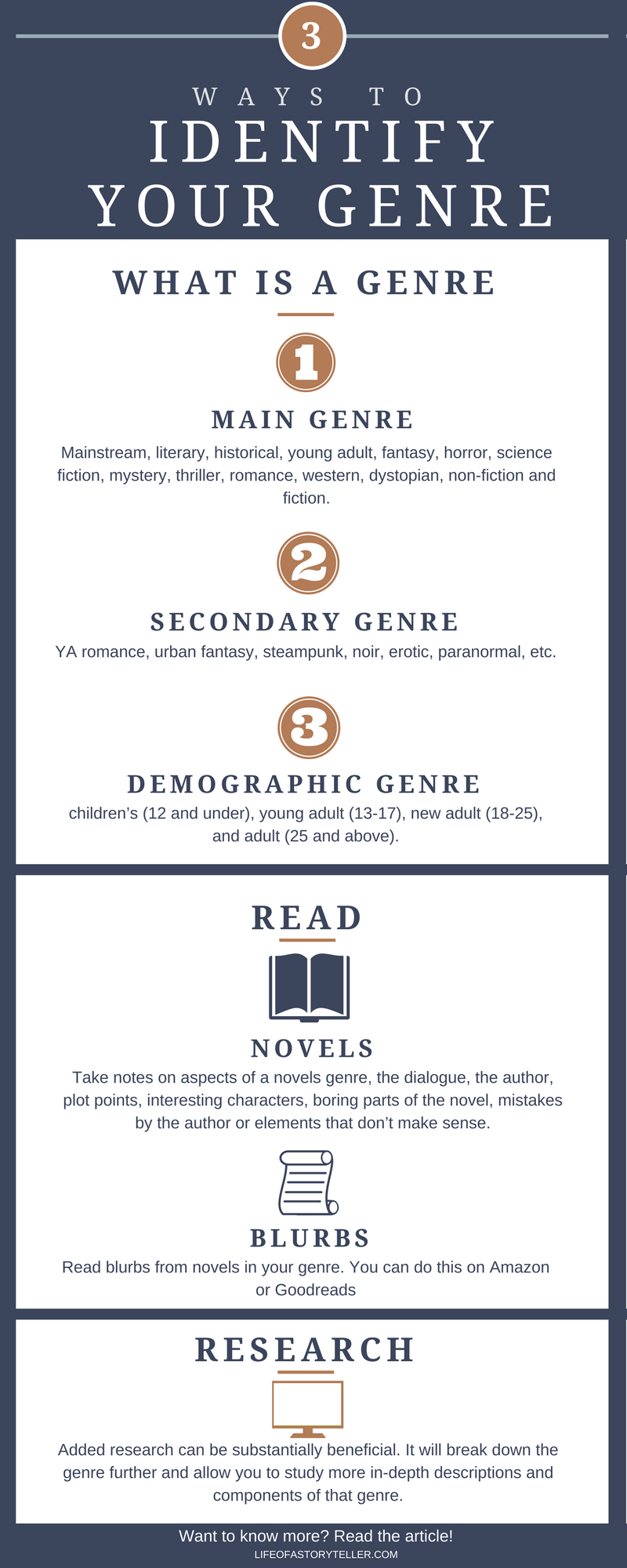 How To Know Your Genre Life Of A Storyteller Writing Genres Novel Writing Book Writing Tips
