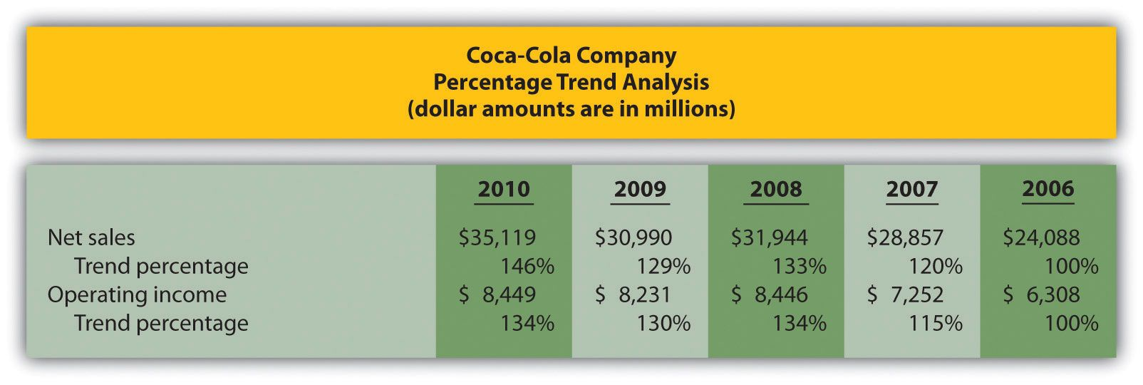 Trend Analysis Of Financial Statements In Trend Analysis Report