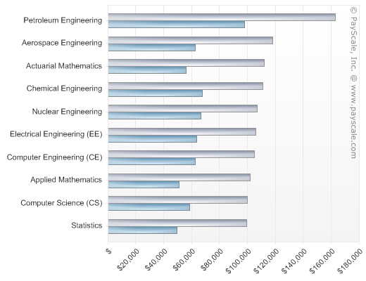 Majors That Pay You Back College Salary Report 2013 A List Of