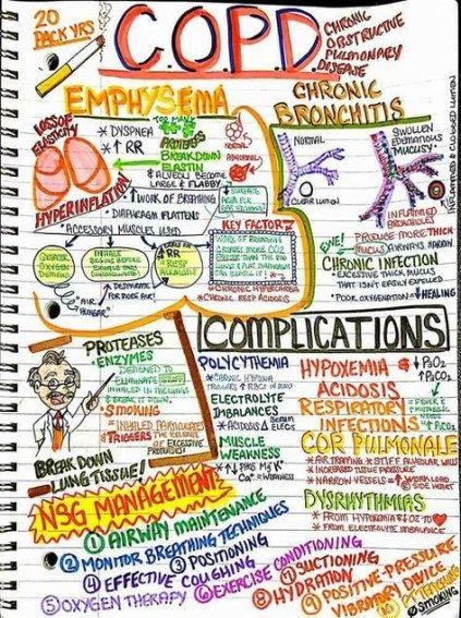 Super Medical Student Study Note Nursing Mnemonics 31+ Ideas #medical