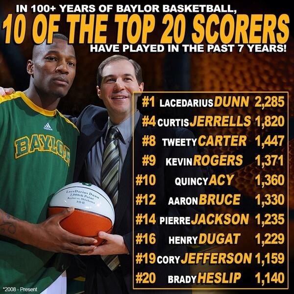 In 100+ years of #Baylor men's basketball, 10 of the program's top 20 all-time scorers have played for current head coach Scott Drew.