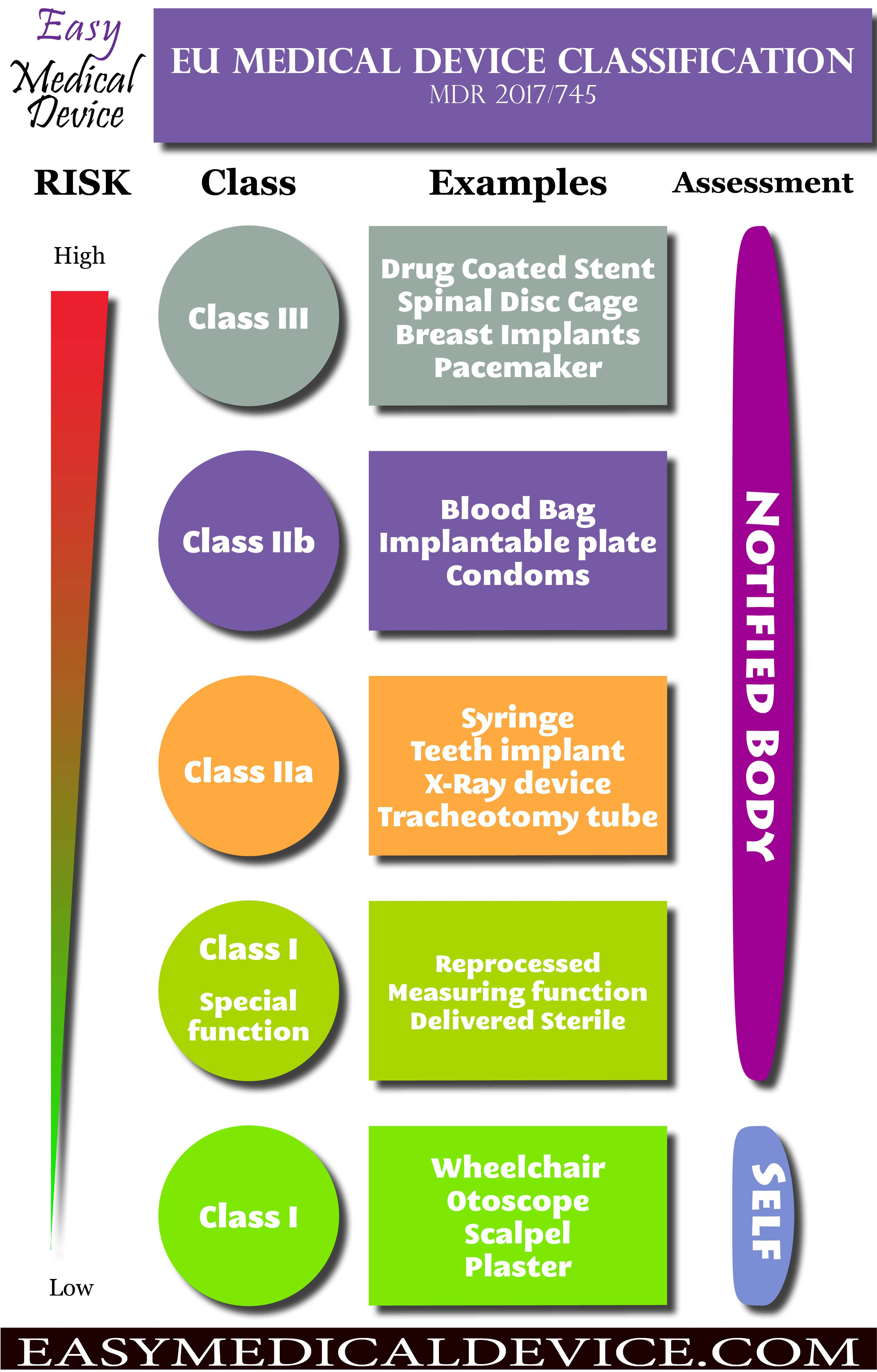 Complete guide medical device classification eu mdr free