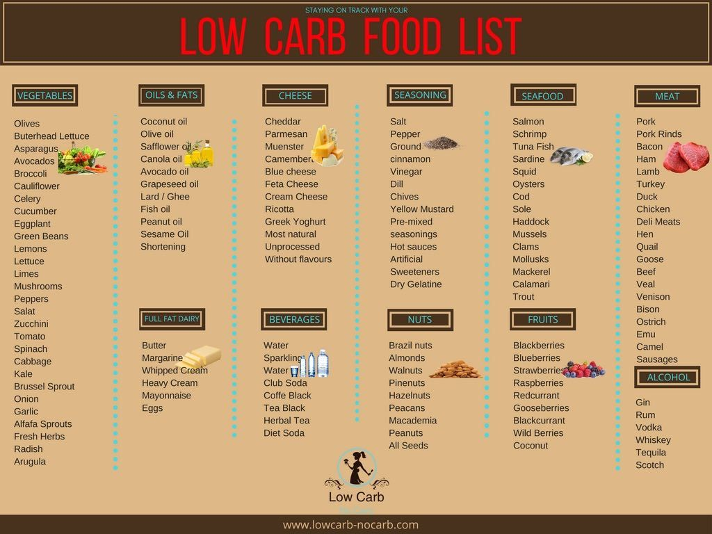 Low Carb Food List Low carb food list, No carb food list