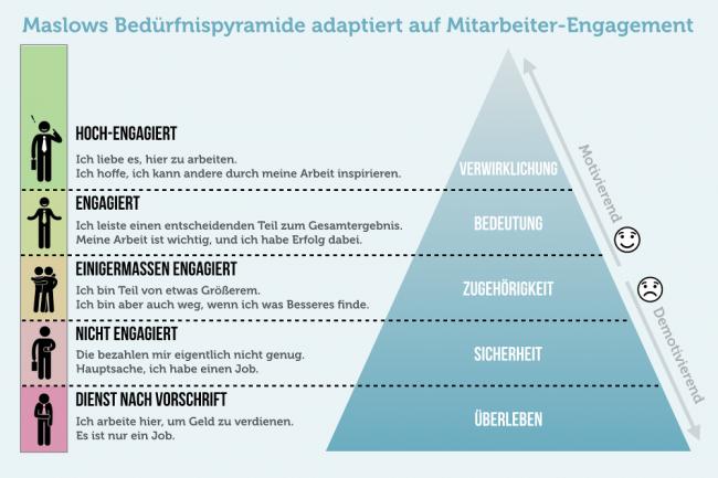 Mitarbeiterbindung In Der Bedürfnispyramide Von Maslow