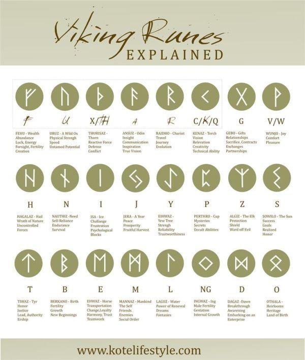 Viking Runes - Wikinger Runen by yvonne #vikingsymbols