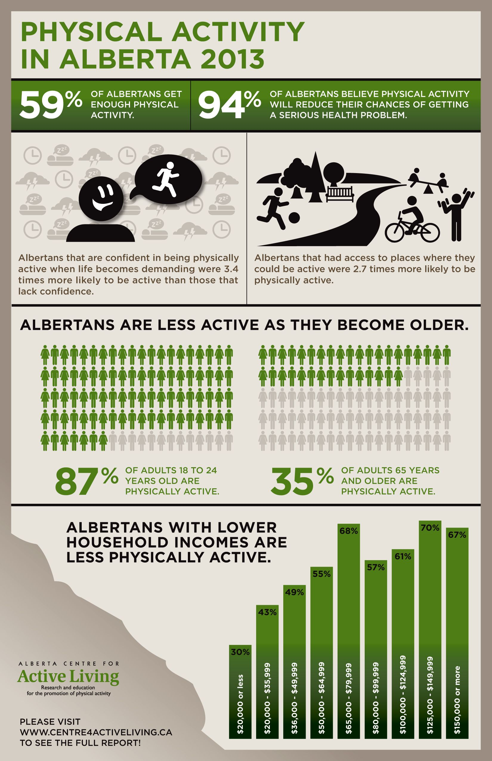 Physical Activity In Alberta Infographic