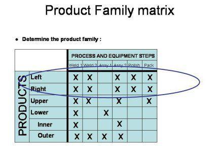 product family matrix Lean Six Sigma Bord Pinterest Chennai - power interest matrix