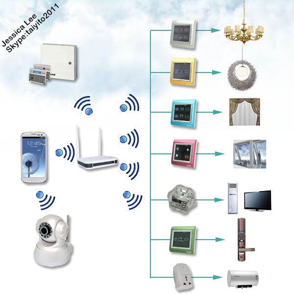 Protocol Open Taiyito Domotique Zigbee Smart Home System Domotic Smart Home View Smart Home Taiyito Product Details From Tianjin Taiyito Technology Co Ltd