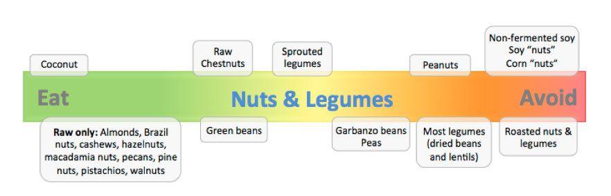 can we eat lentils in bullet proof diet