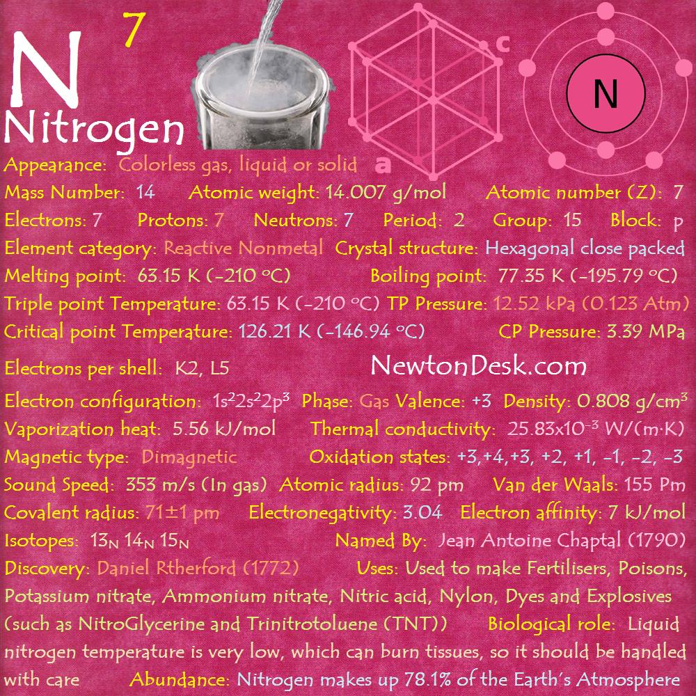 Nitrogen N Element 7 Of Periodic Table Chemise Chemistry