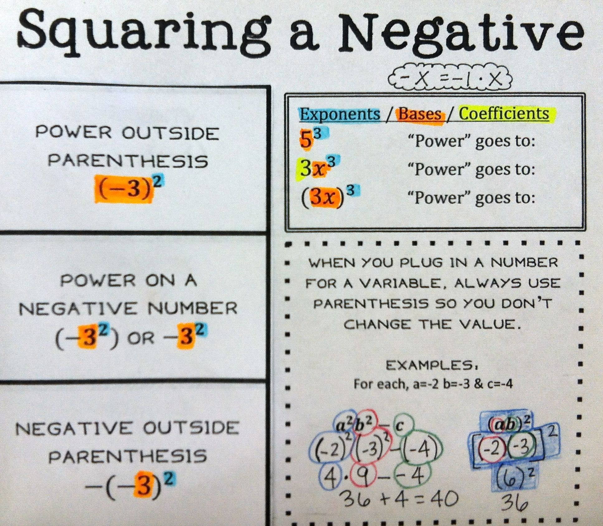 Squaring A Negative Foldable