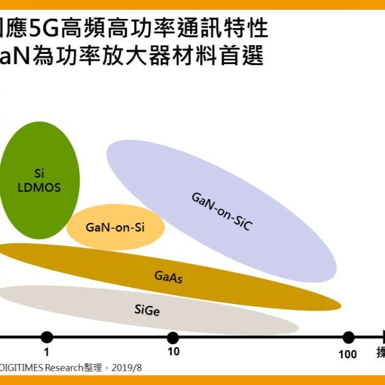 Third Generation Semiconductor Gallium Nitride In 2021 Car Led Rv Lighting Three Generation