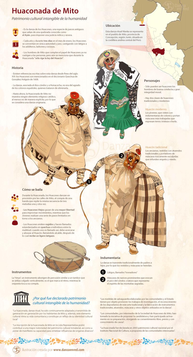 Danza Huaconada De Mito Patrimonio Cultural Intangible De La Humanidad Perú Illustration Mito Character