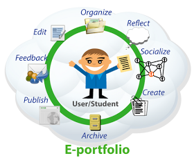 Educational Technology and Mobile Learning: Great ePortfolio Resources for Teachers