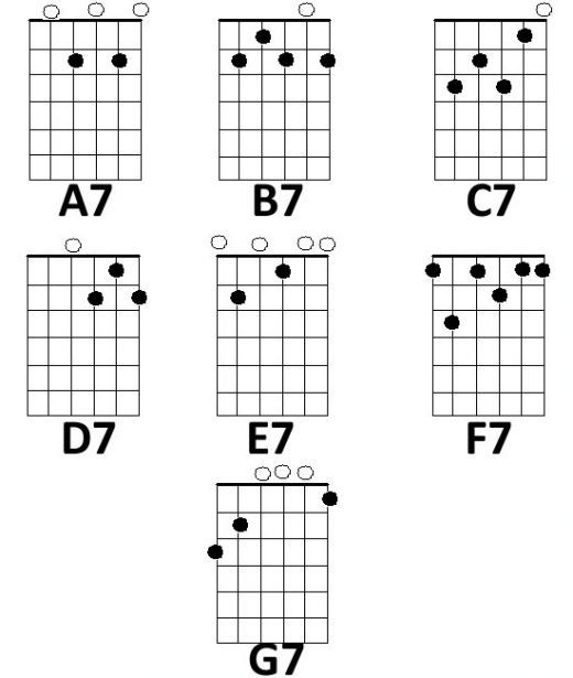Basic Guitar Chords: Minor and Sevenths   Music theory, Guitars and ...
