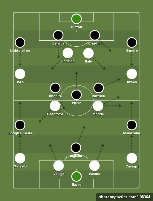 Real Madrid (4-4-2) vs Juventus (4-2-3-1) - Football ...