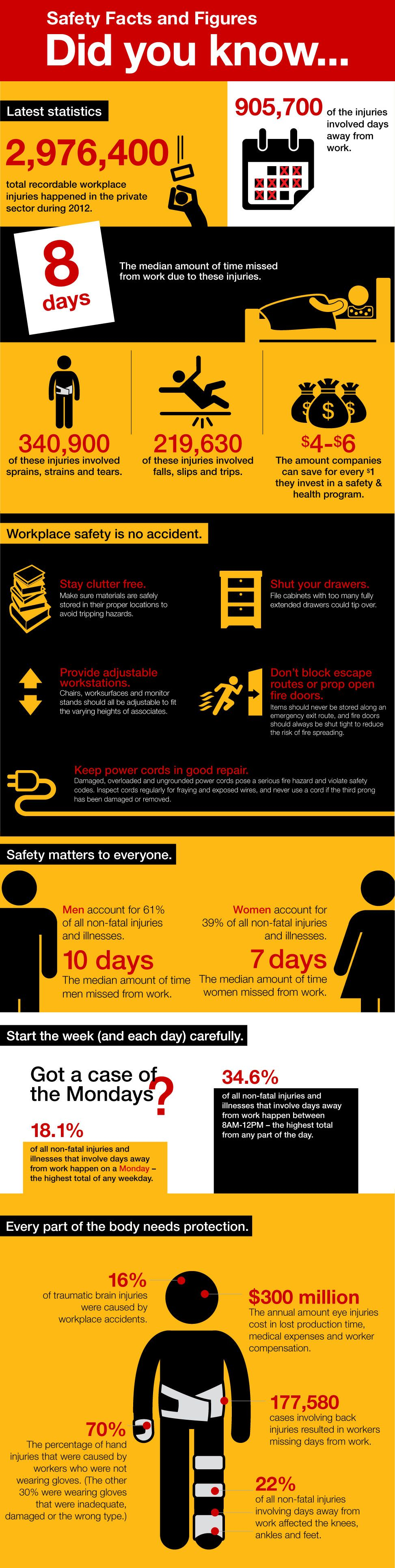 Staying Safe at Work Workplace safety