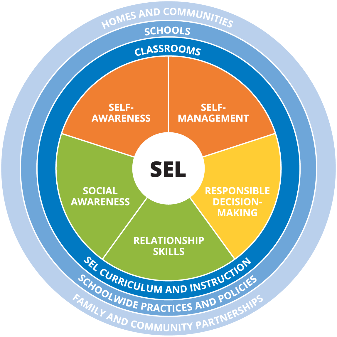 Core Sel Competencies. Stands Social And