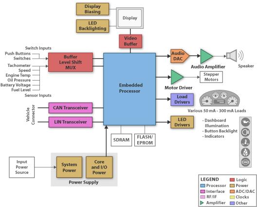 Ti Automovive Cluster Blk Diagram Circuit Diagram Audio Amplifier Circuitry