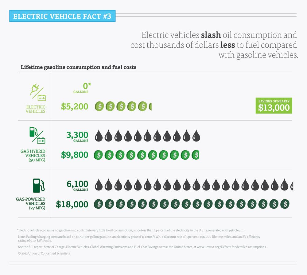 Here Is A Infographic That Compares The Refueling Prices Between All Electric Gasoline And Hybrid Cars I Like Simple Way Of Displaying
